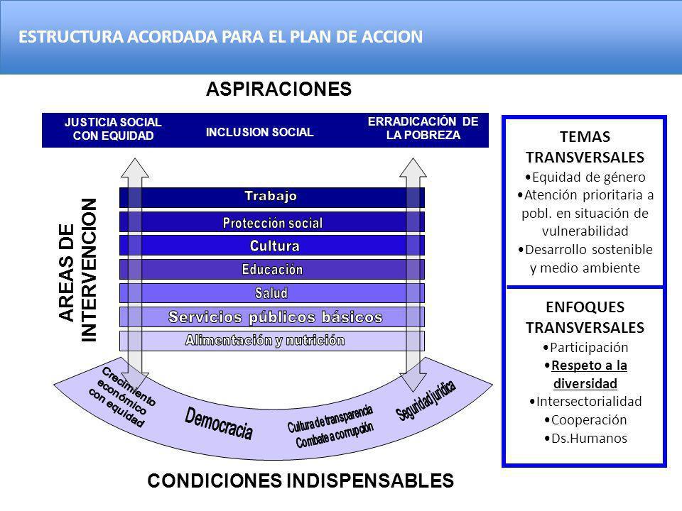 ASPIRACIONES JUSTICIA SOCIAL CON EQUIDAD INCLUSION SOCIAL ERRADICACIÓN DE LA POBREZA CONDICIONES INDISPENSABLES TEMAS TRANSVERSALES Equidad de género