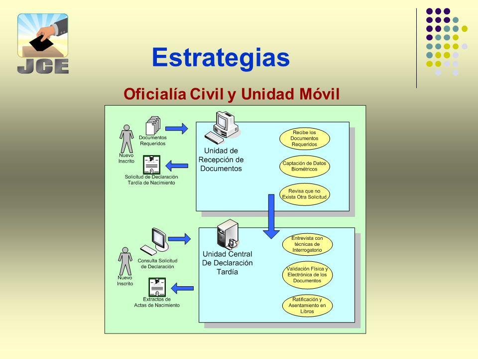 Estrategias Oficialía Civil y Unidad Móvil