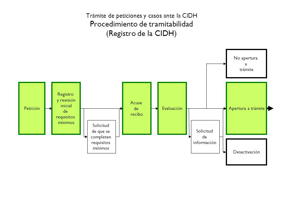 Trámite de peticiones y casos ante la CIDH Procedimiento de tramitabilidad (Registro de la CIDH) Petición Registro y revisión inicial de requisitos mí