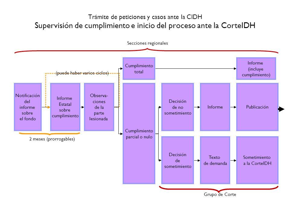 Trámite de peticiones y casos ante la CIDH Supervisión de cumplimiento e inicio del proceso ante la CorteIDH Notificación del informe sobre el fondo I