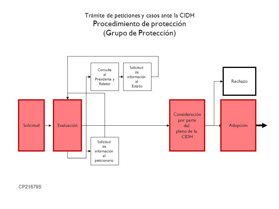 Trámite de peticiones y casos ante la CIDH Procedimiento de protección (Grupo de Protección) SolicitudEvaluación Solicitud de información al peticiona