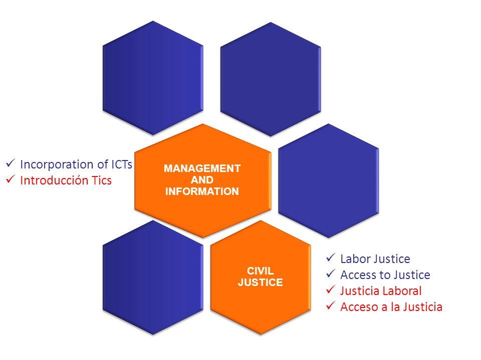Labor Justice Access to Justice Justicia Laboral Acceso a la Justicia Incorporation of ICTs Introducción Tics MANAGEMENT AND INFORMATION CIVIL JUSTICE