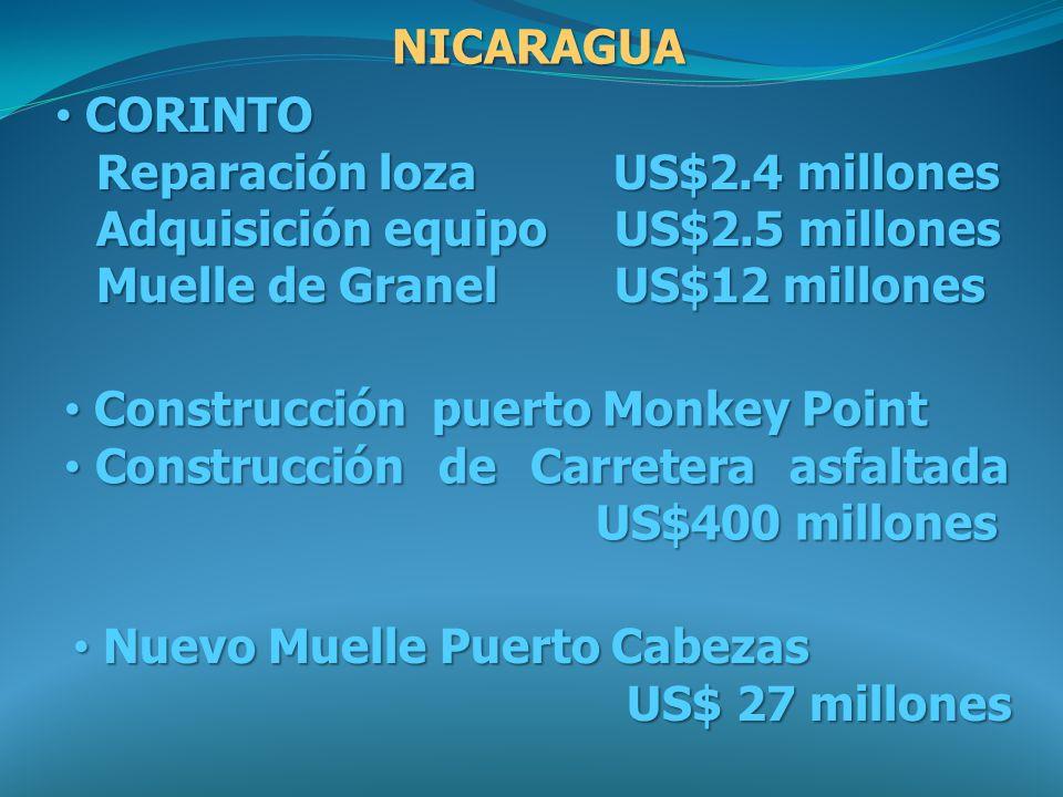 NICARAGUA CORINTO CORINTO Reparación loza US$2.4 millones Reparación loza US$2.4 millones Adquisición equipo US$2.5 millones Adquisición equipo US$2.5