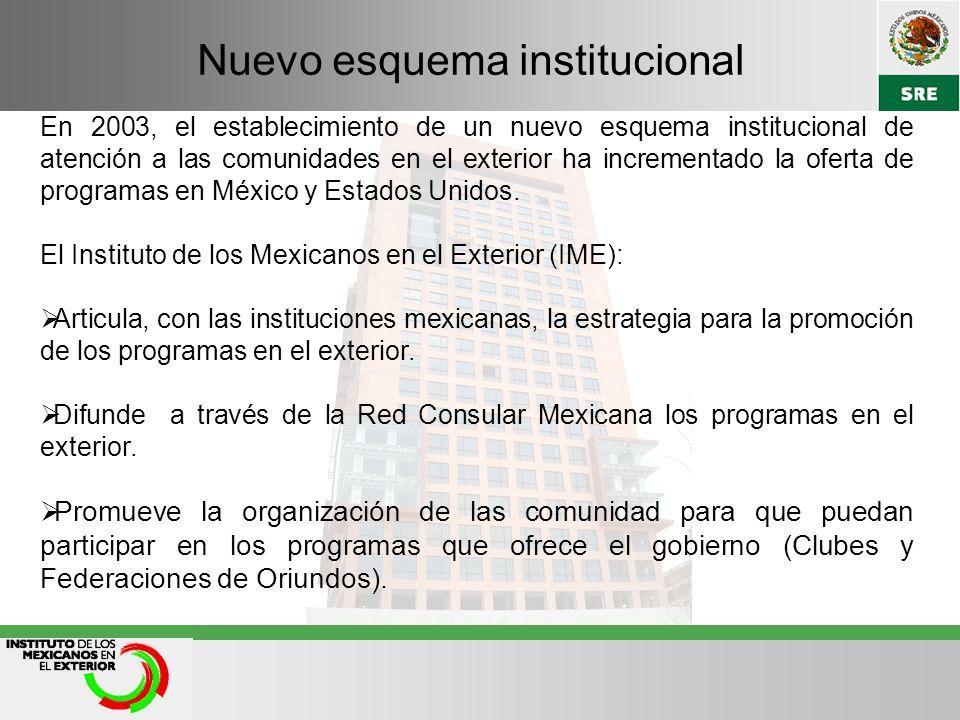 Oferta del Gobierno Federal Programa 3 x 1 Vivienda para Migrantes Paisano Invierte en tu Tierra Inclusión Financiera para Migrantes México Emprende para Migrantes Fomento a la Inversión Pública y Privada en Propiedad Rural