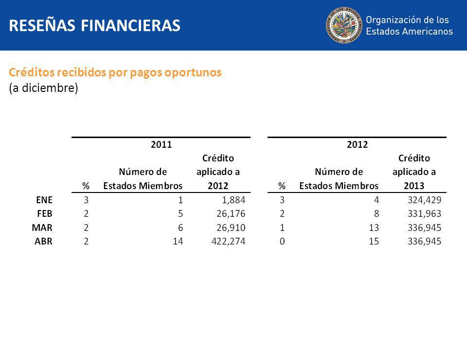 Créditos recibidos por pagos oportunos (a diciembre) RESEÑAS FINANCIERAS