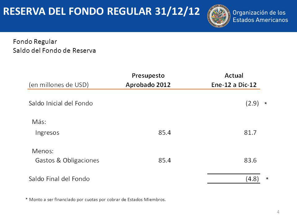 4 RESERVA DEL FONDO REGULAR 31/12/12 Fondo Regular Saldo del Fondo de Reserva * Monto a ser financiado por cuotas por cobrar de Estados Miembros.