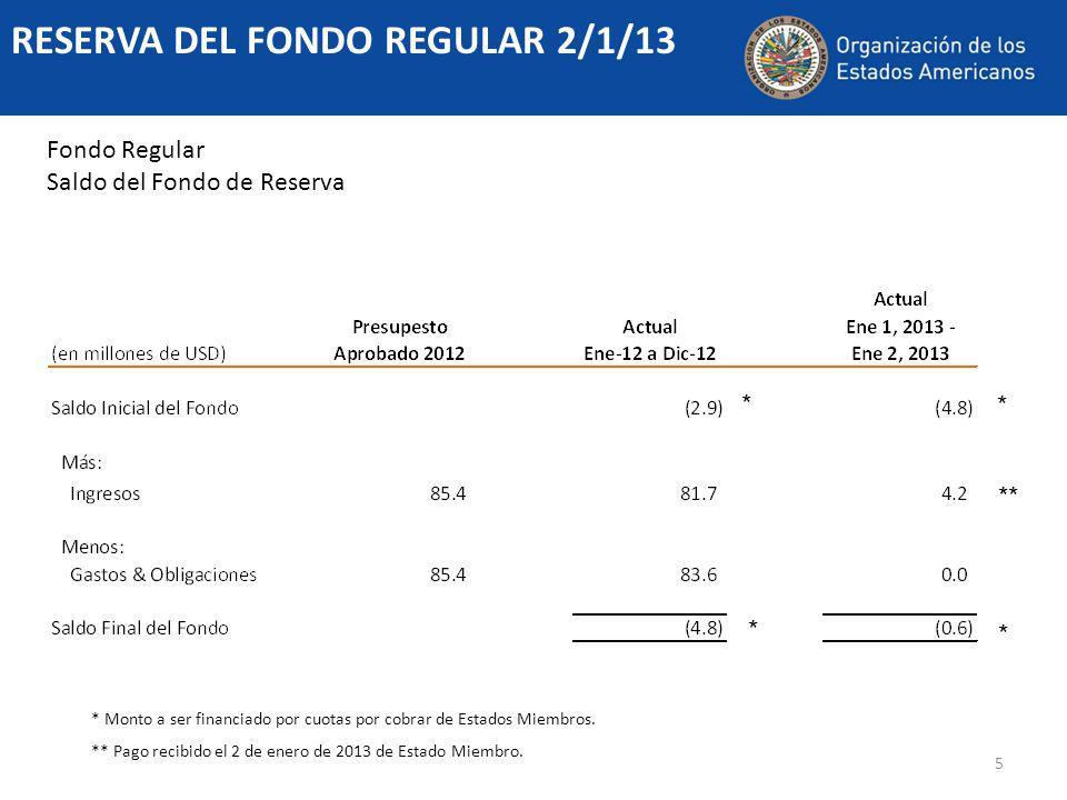 5 RESERVA DEL FONDO REGULAR 2/1/13 Fondo Regular Saldo del Fondo de Reserva * Monto a ser financiado por cuotas por cobrar de Estados Miembros.
