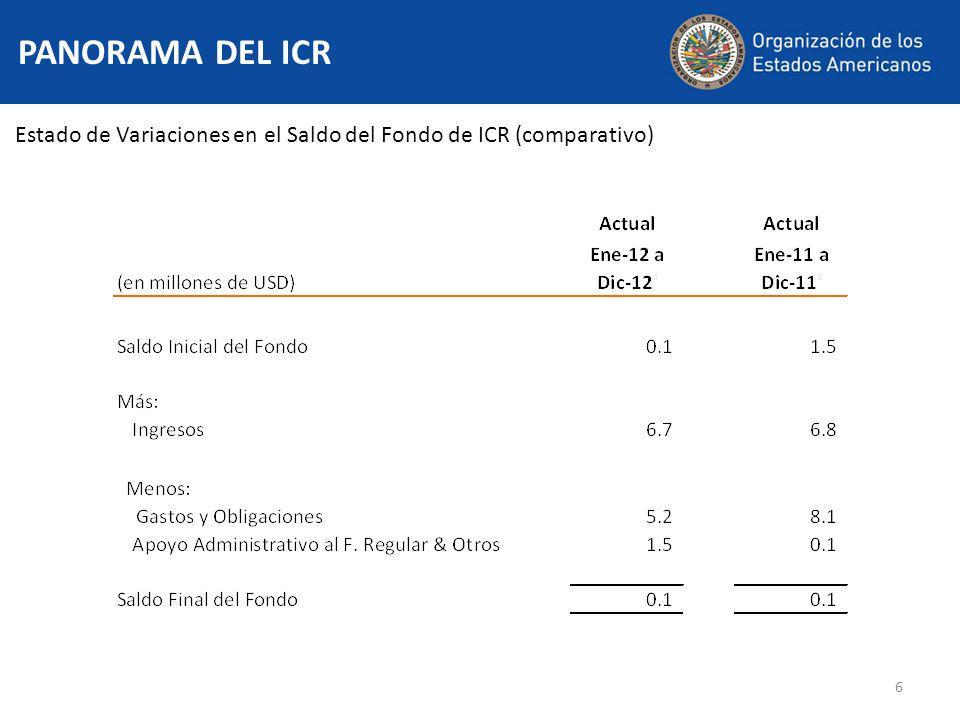 7 RESUMEN EJECUTIVO Ingresos y Egresos de Fondos (comparativo) (31 de diciembre de 2012)