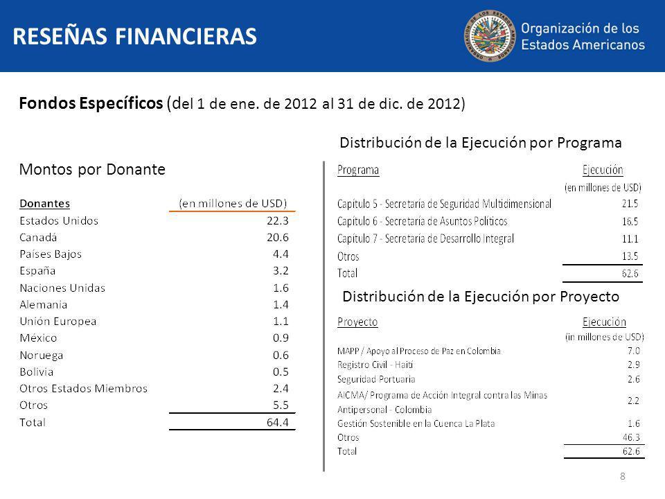 8 RESEÑAS FINANCIERAS Fondos Específicos (d el 1 de ene.