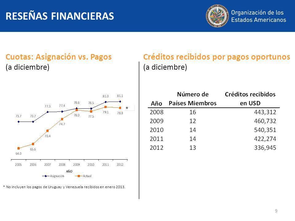 9 RESEÑAS FINANCIERAS Cuotas: Asignación vs.