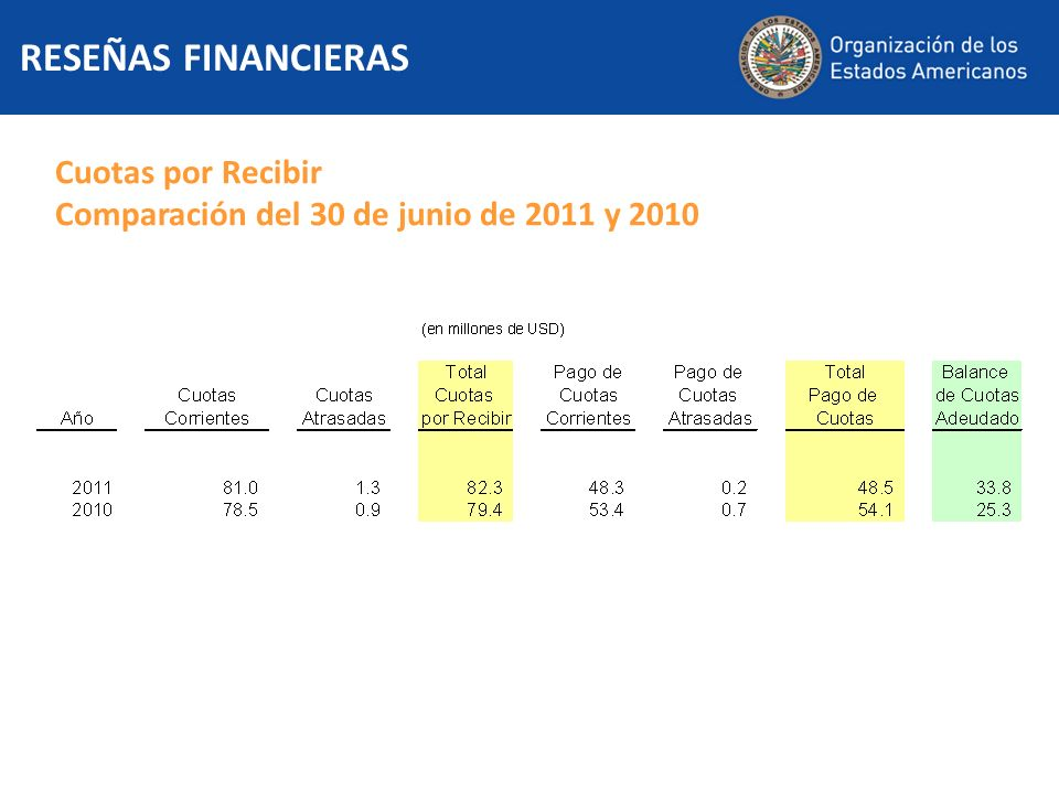 Cuotas por Recibir Comparación del 30 de junio de 2011 y 2010 RESEÑAS FINANCIERAS