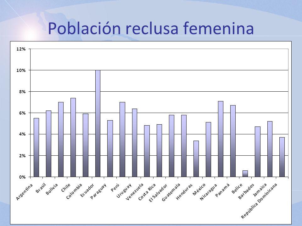 Población reclusa femenina