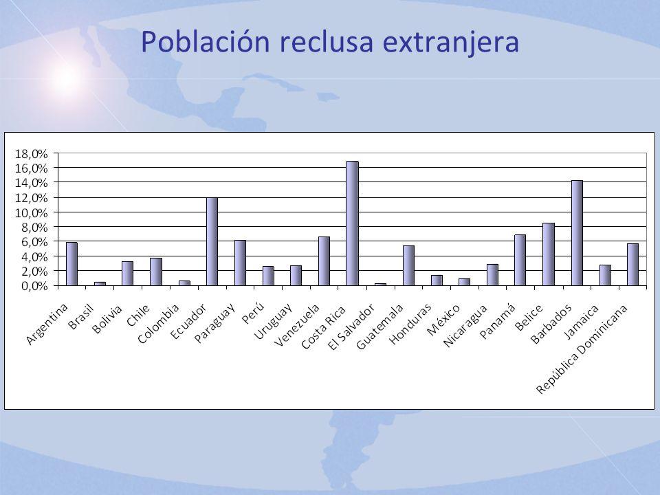 Población reclusa extranjera