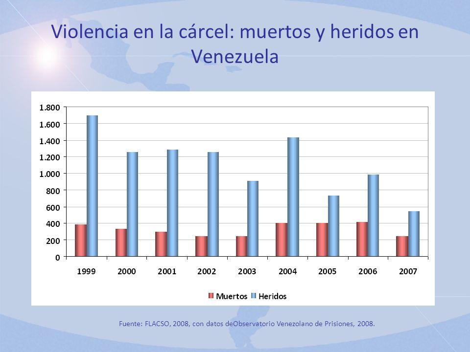 Violencia en la cárcel: muertos y heridos en Venezuela Fuente: FLACSO, 2008, con datos deObservatorio Venezolano de Prisiones, 2008.