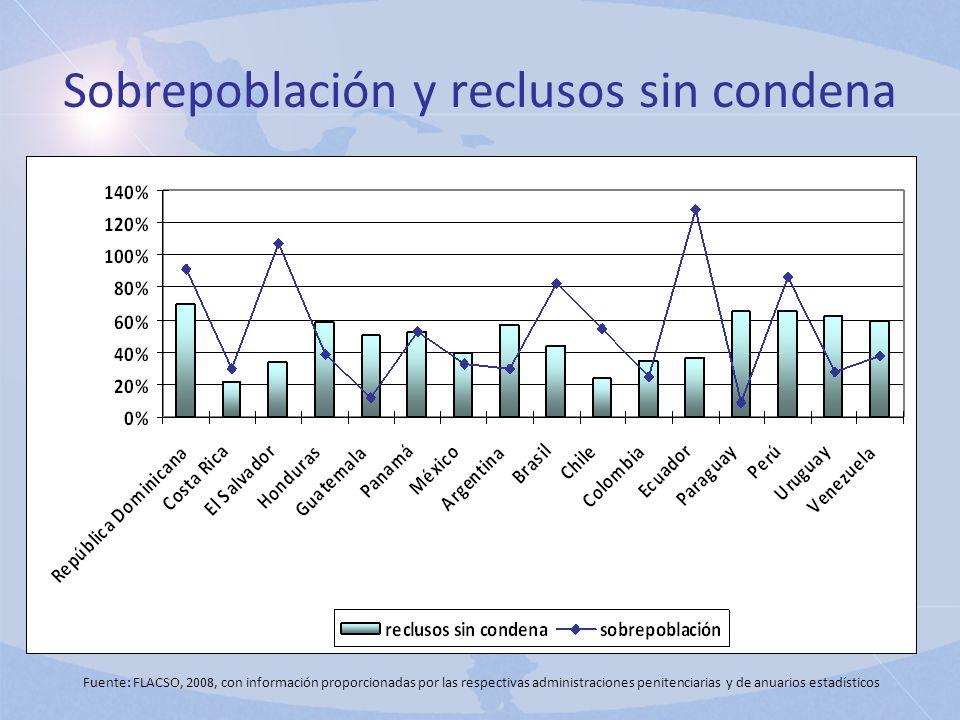 Sobrepoblación y reclusos sin condena Fuente: FLACSO, 2008, con información proporcionadas por las respectivas administraciones penitenciarias y de an