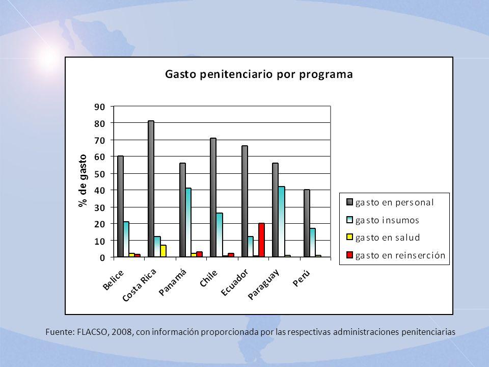 Fuente: FLACSO, 2008, con información proporcionada por las respectivas administraciones penitenciarias