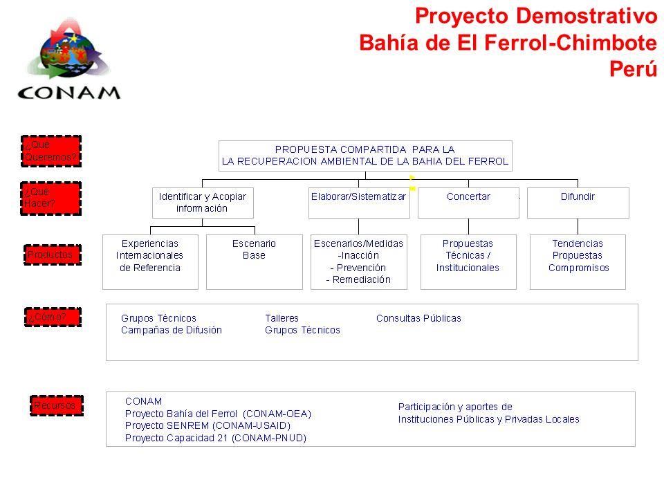 Proyecto Demostrativo Bahía de El Ferrol-Chimbote Perú Proceso de deterioro ambiental: Hasta 1960: uso turístico - recreativo Desde década 60´: indust