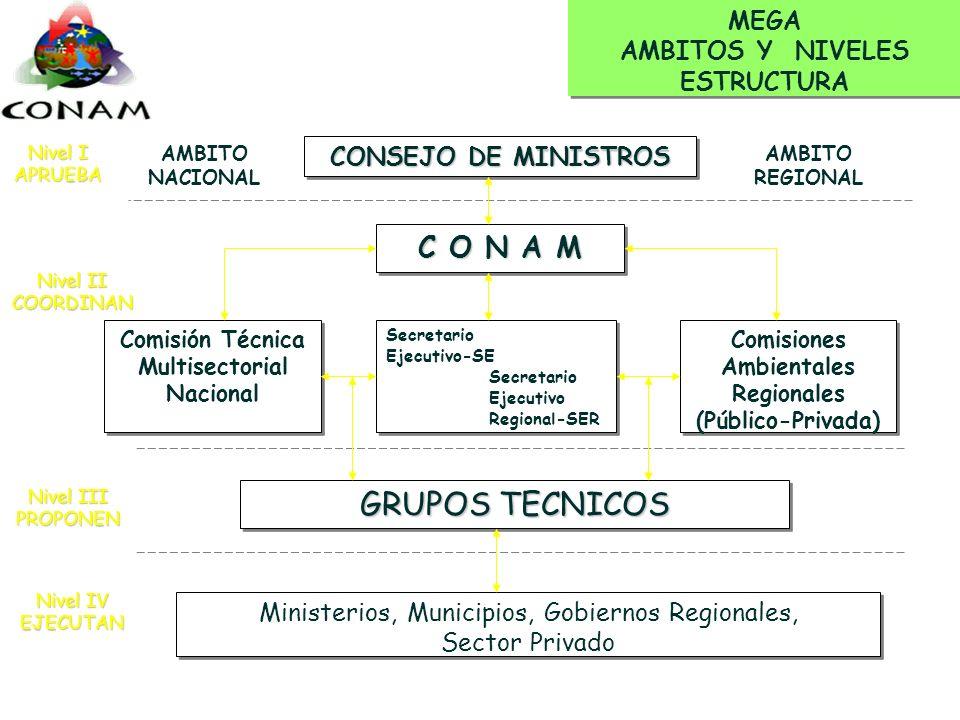 Proyecto Demostrativo Chimbote-Perú ¿Cómo vemos a la ISP? ¿Qué es el CONAM? El Proyecto ¿Qué espera el CONAM del Proyecto? ¿Qué espera la ISP del Proy