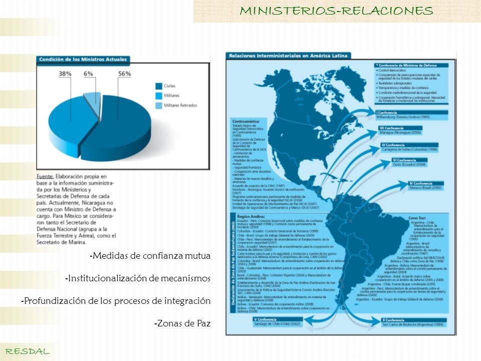 -Medidas de confianza mutua -Institucionalización de mecanismos -Profundización de los procesos de integración -Zonas de Paz RESDAL MINISTERIOS-RELACI