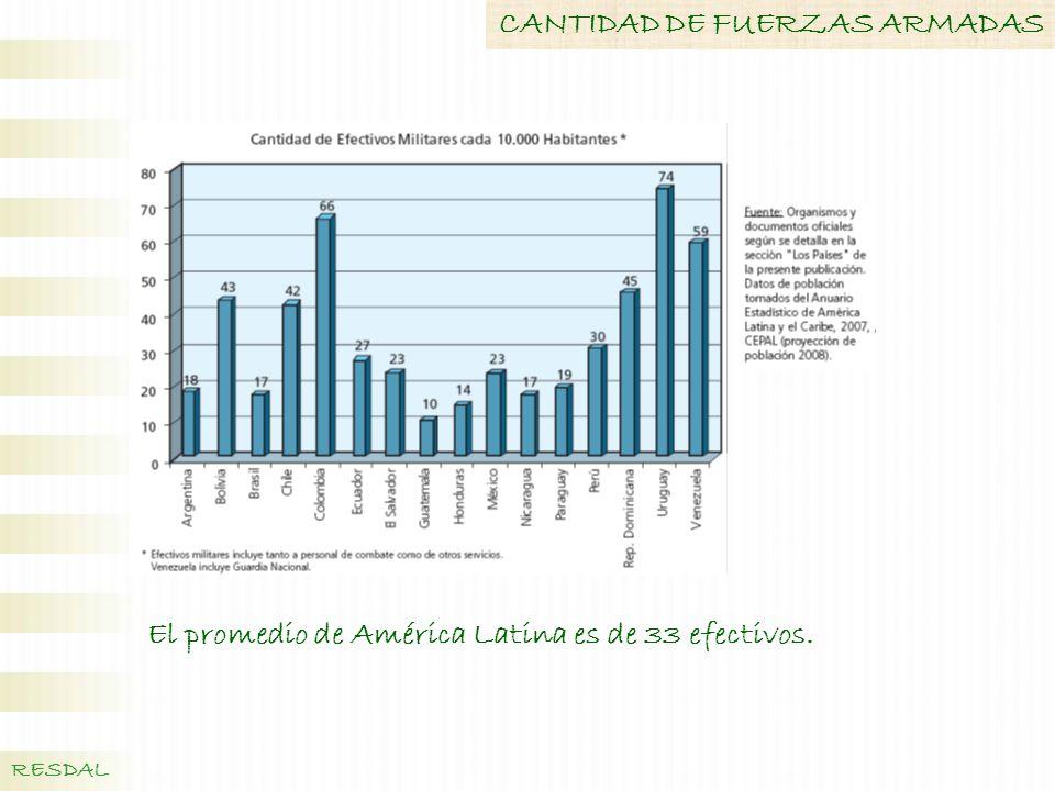 CANTIDAD DE FUERZAS ARMADAS RESDAL El promedio de América Latina es de 33 efectivos.
