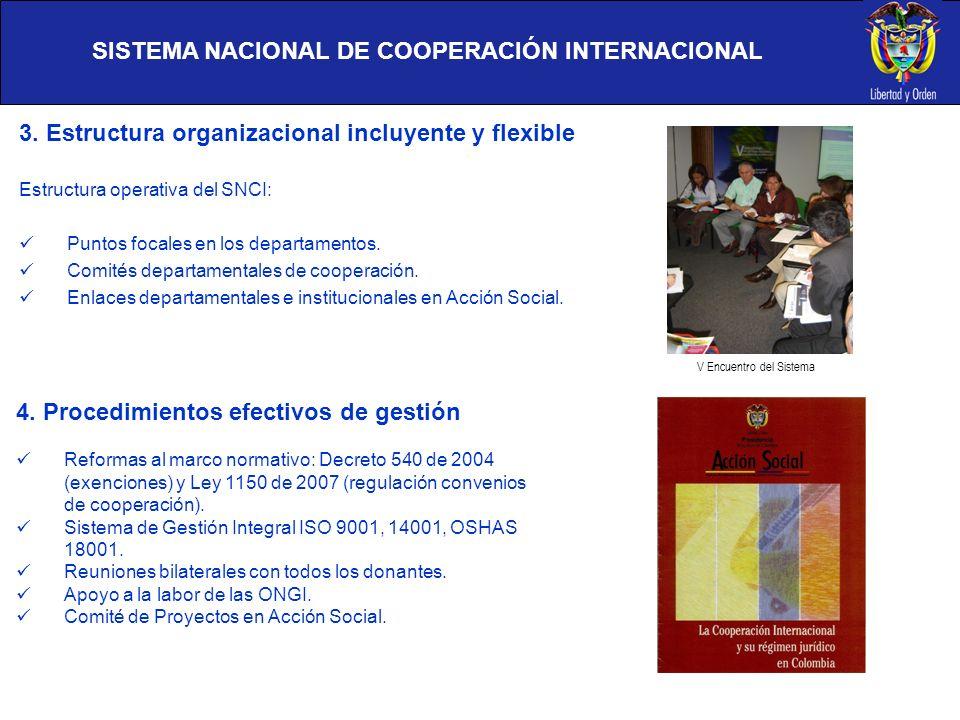 SISTEMA NACIONAL DE COOPERACIÓN INTERNACIONAL 3. Estructura organizacional incluyente y flexible Estructura operativa del SNCI: Puntos focales en los