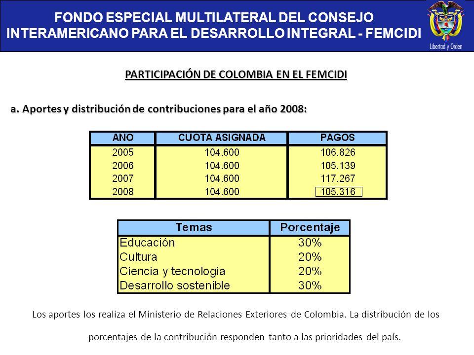 FONDO ESPECIAL MULTILATERAL DEL CONSEJO INTERAMERICANO PARA EL DESARROLLO INTEGRAL - FEMCIDI PARTICIPACIÓN DE COLOMBIA EN EL FEMCIDI a. Aportes y dist