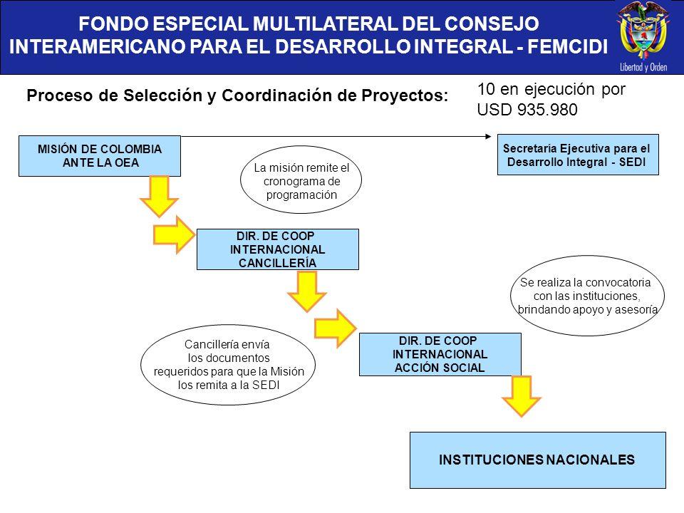 FONDO ESPECIAL MULTILATERAL DEL CONSEJO INTERAMERICANO PARA EL DESARROLLO INTEGRAL - FEMCIDI Proceso de Selección y Coordinación de Proyectos: MISIÓN