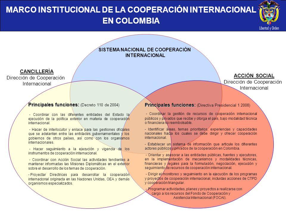 MARCO INSTITUCIONAL DE LA COOPERACIÓN INTERNACIONAL EN COLOMBIA SISTEMA NACIONAL DE COOPERACIÓN INTERNACIONAL ACCIÓN SOCIAL Dirección de Cooperación I