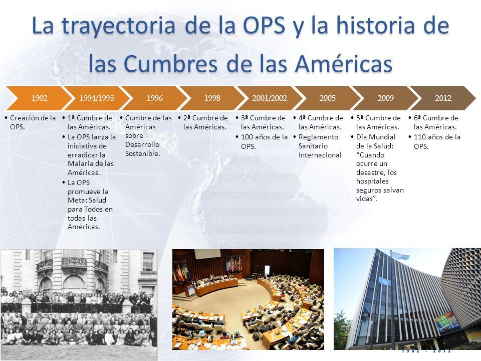 La trayectoria de la OPS y la historia de las Cumbres de las Américas 1902 Creación de la OPS.
