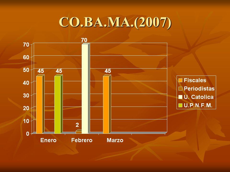 Logros Obtenidos Capacitados en el Prog. E.R.E.M….………....26,838 Capacitados en el Prog. E.R.E.M….………....26,838 Capacitados en el Prog. CO.BA.MA………...