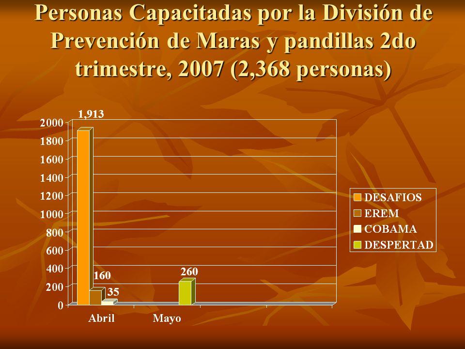 Personas Capacitadas por la División de Prevención de Maras y pandillas 1er trimestre, 2007 (6,564 personas) 207176 5,166 20 995