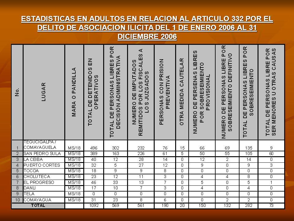 ¿EXISTEN INSTALACIONES ESPECIALES PARA MENORES INFRACTORES VINCULADOS A MARAS Y PANDILLAS.
