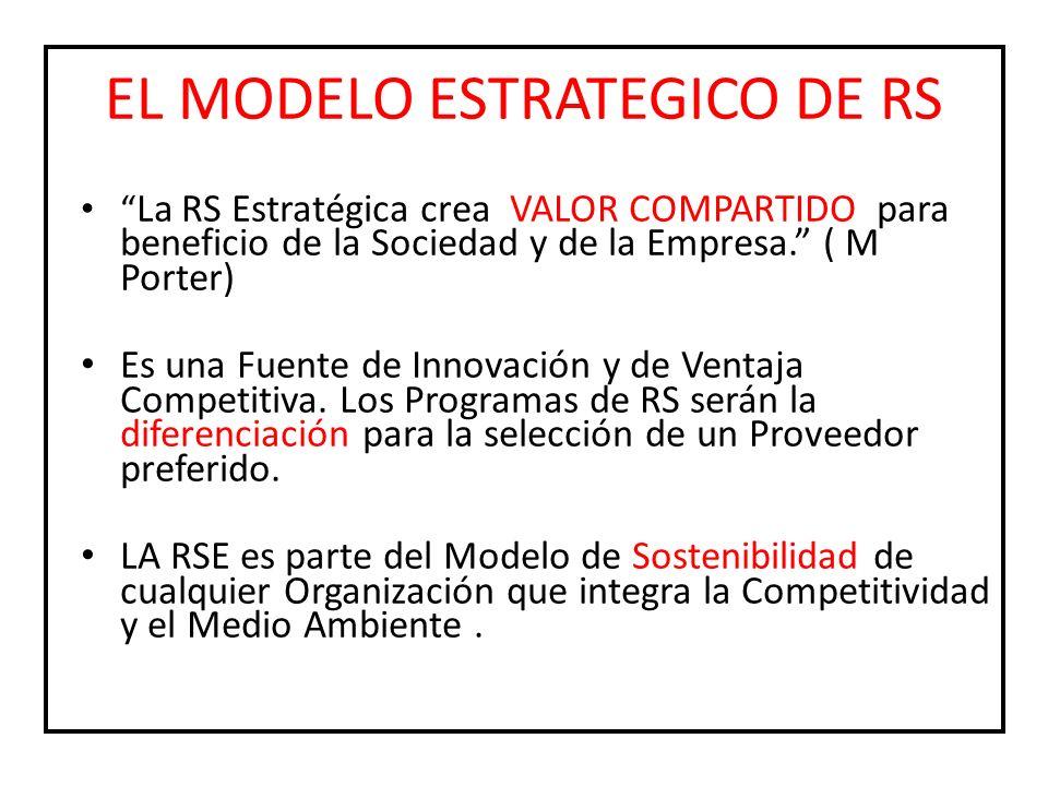 EL MODELO ESTRATEGICO DE RS La RS Estratégica crea VALOR COMPARTIDO para beneficio de la Sociedad y de la Empresa. ( M Porter) Es una Fuente de Innova