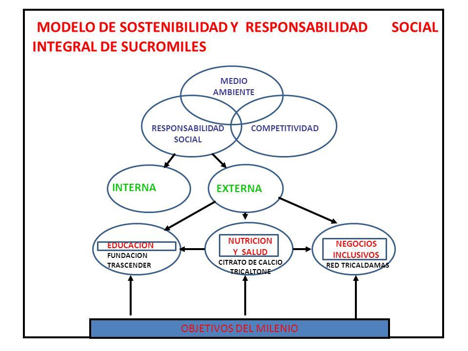 MODELO DE SOSTENIBILIDAD Y RESPONSABILIDAD SOCIAL INTEGRAL DE SUCROMILES EDUCACION FUNDACION TRASCENDER NUTRICION Y SALUD CITRATO DE CALCIO TRICALTONE