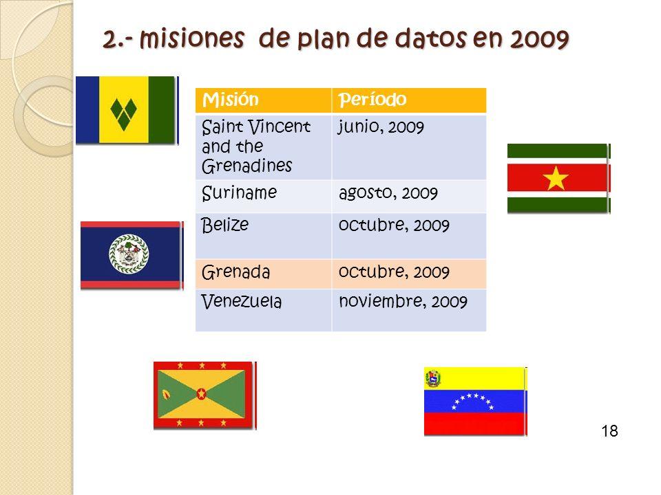 2.- misiones de plan de datos en 2009 MisiónPeríodo Saint Vincent and the Grenadines junio, 2009 Surinameagosto, 2009 Belizeoctubre, 2009 Grenadaoctub