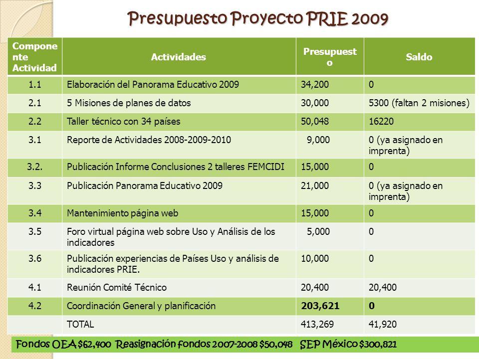 Compone nte Actividad Actividades Presupuest o Saldo 1.1Elaboración del Panorama Educativo 200934,2000 2.15 Misiones de planes de datos30,0005300 (fal