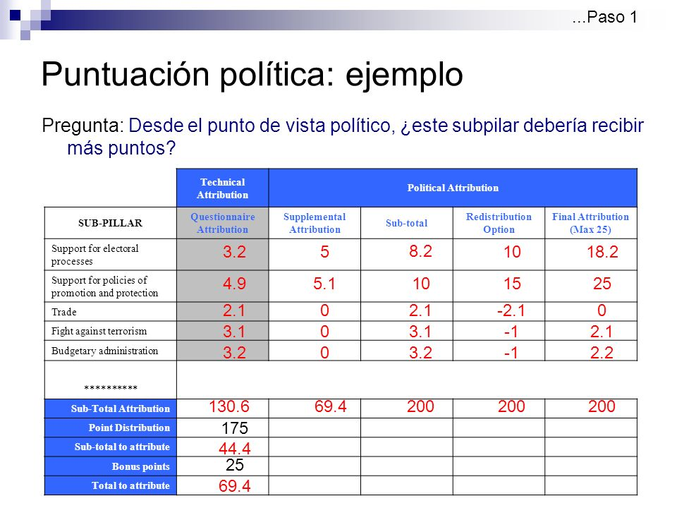 Puntuación política: ejemplo Pregunta: Desde el punto de vista político, ¿este subpilar debería recibir más puntos ...Paso 1 Technical Attribution Political Attribution SUB-PILLAR Questionnaire Attribution Supplemental Attribution Sub-total Redistribution Option Final Attribution (Max 25) Support for electoral processes Support for policies of promotion and protection Trade Fight against terrorism Budgetary administration ********** Sub-Total Attribution Point Distribution Sub-total to attribute Bonus points Total to attribute 175 44.4 130.6 3.2 3.1 2.1 4.9 3.2 25 69.4 5 5.1 0 0 0 8.2 10 2.1 3.1 3.2 10 15 -2.1 18.2 25 0 2.1 2.2 69.4200