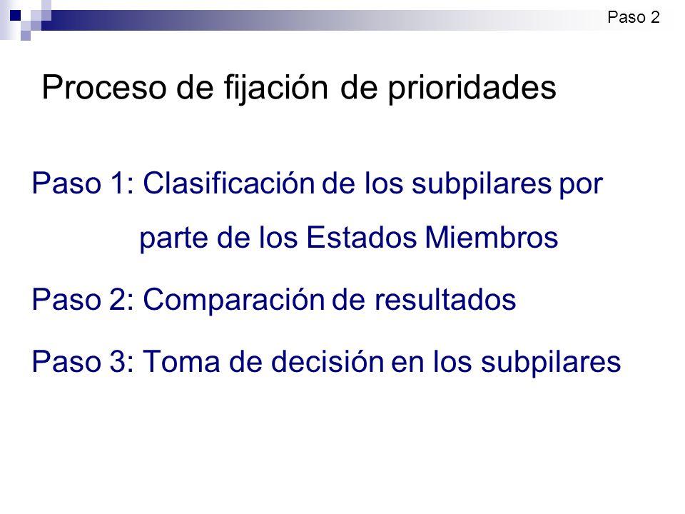 Proceso de fijación de prioridades Paso 1: Clasificación de los subpilares por parte de los Estados Miembros Paso 2: Comparación de resultados Paso 3: Toma de decisión en los subpilares Paso 2