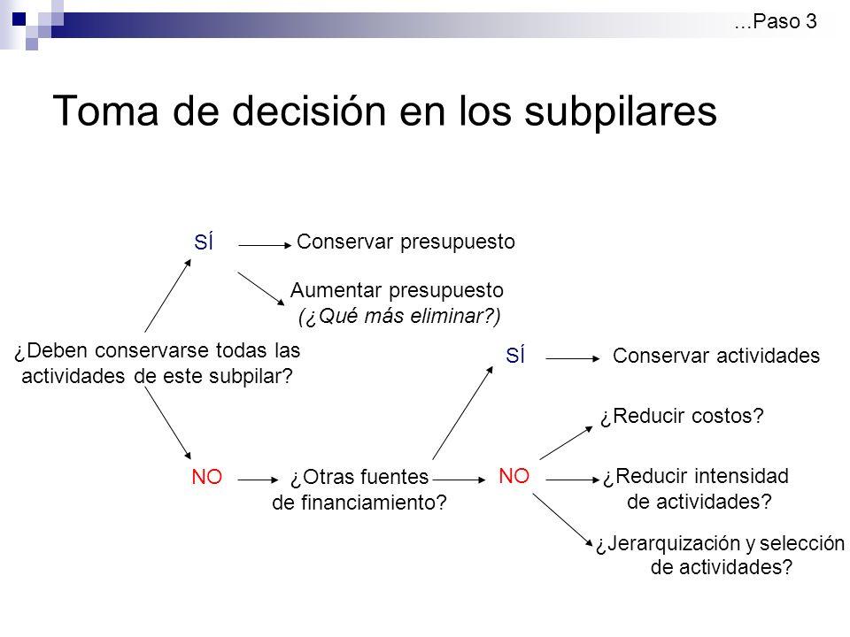 Toma de decisión en los subpilares SÍ NO ¿Deben conservarse todas las actividades de este subpilar.