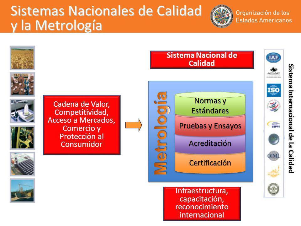 Sistemas Nacionales de Calidad y la Metrología Sistema Nacional de Calidad Cadena de Valor, Competitividad, Acceso a Mercados, Comercio y Protección a
