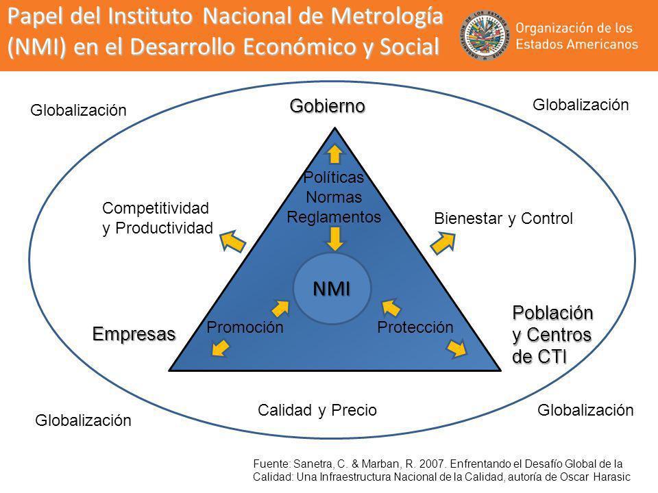 Papel del Instituto Nacional de Metrología (NMI) en el Desarrollo Económico y Social Gobierno Competitividad y Productividad Bienestar y Control Calid