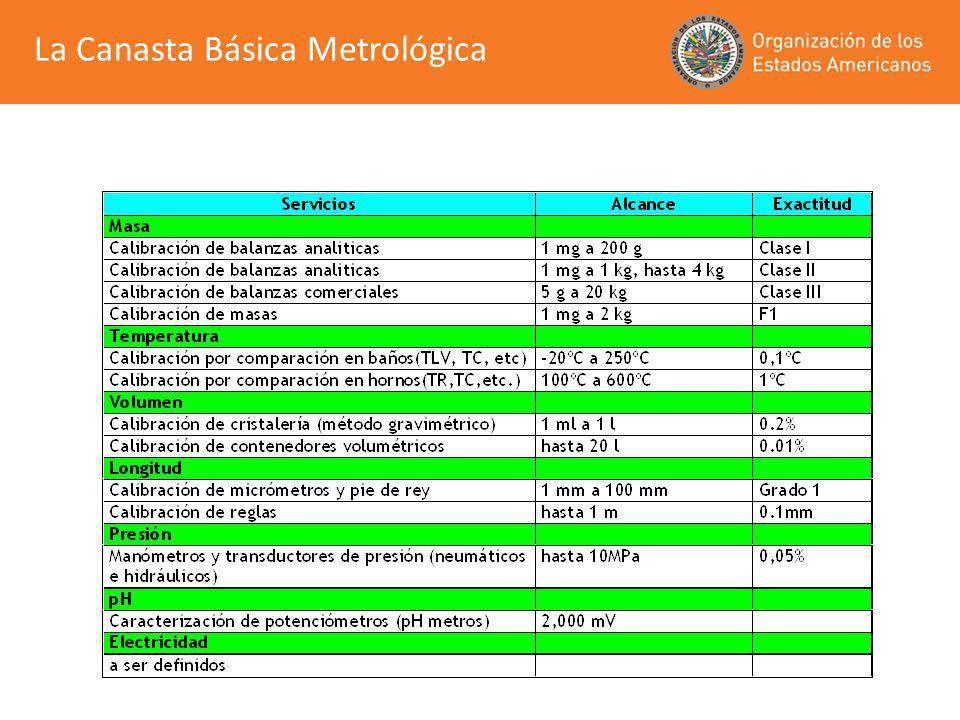 Los servicios metrológicos prestados por los laboratorios nacionales cumplen con todos los requisitos de reconocimiento internacional.