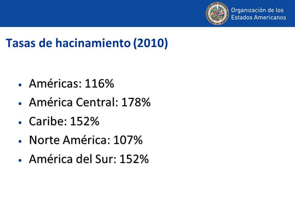 Tasas de hacinamiento (2010) Américas: 116% Américas: 116% América Central: 178% América Central: 178% Caribe: 152% Caribe: 152% Norte América: 107% Norte América: 107% América del Sur: 152% América del Sur: 152%
