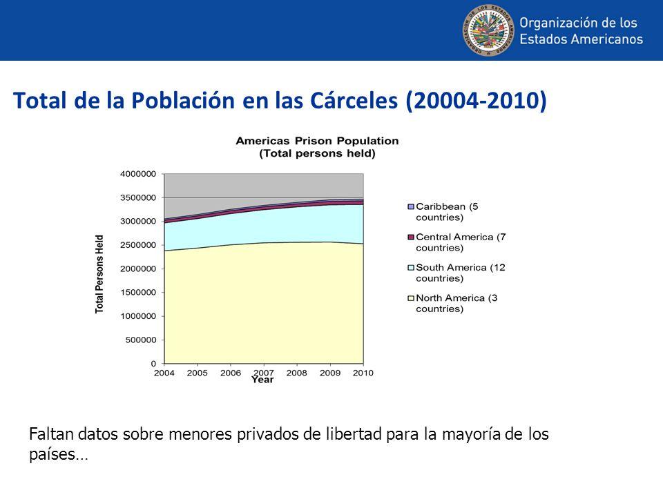 Total de la Población en las Cárceles (20004-2010) Faltan datos sobre menores privados de libertad para la mayoría de los países…