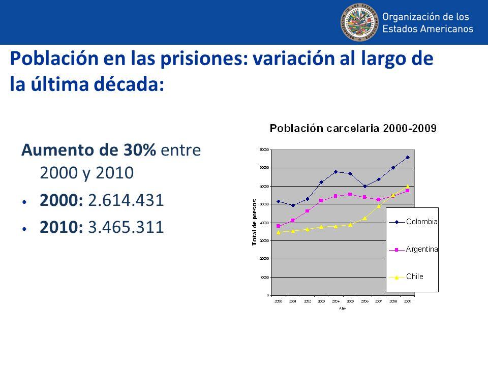 Población de las cárceles