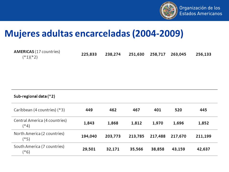Mujeres adultas encarceladas (2004-2009) AMERICAS (17 countries) (*1)(*2) 225,833238,274251,630258,717263,045256,133 Sub-regional data (*2) Caribbean (4 countries) (*3) 449462467401520445 Central America (4 countries) (*4) 1,8431,8681,8121,9701,6961,852 North America (2 countries) (*5) 194,040203,773213,785217,488217,670211,199 South America (7 countries) (*6) 29,50132,17135,56638,85843,15942,637