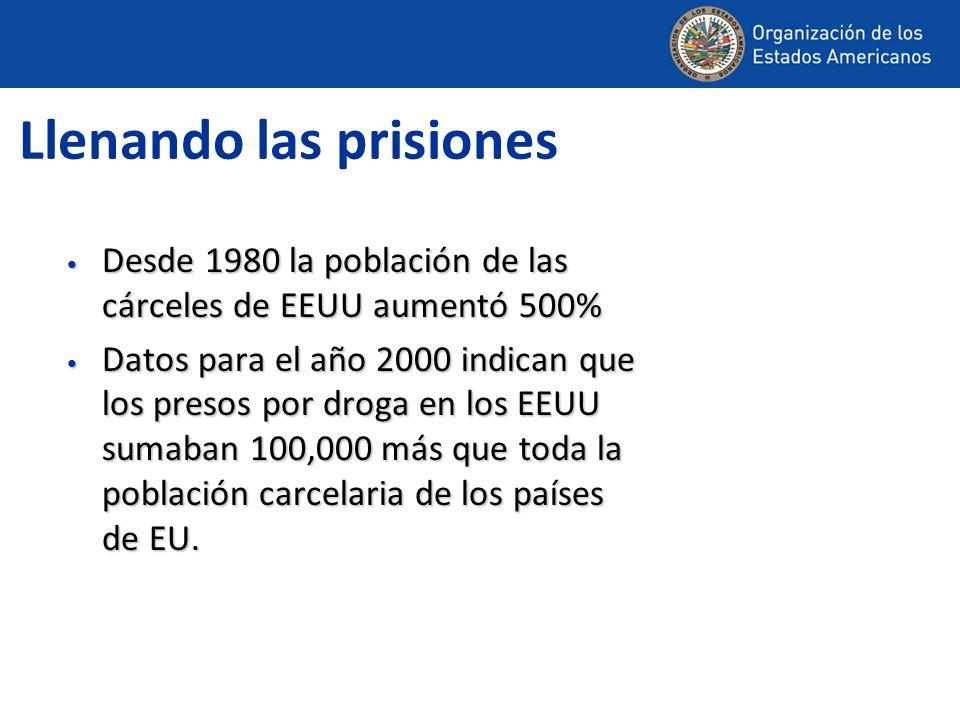Llenando las prisiones Desde 1980 la población de las cárceles de EEUU aumentó 500% Desde 1980 la población de las cárceles de EEUU aumentó 500% Datos para el año 2000 indican que los presos por droga en los EEUU sumaban 100,000 más que toda la población carcelaria de los países de EU.
