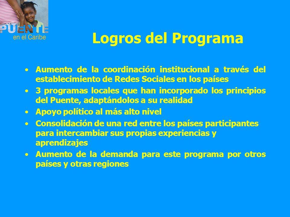Logros del Programa Aumento de la coordinación institucional a través del establecimiento de Redes Sociales en los países 3 programas locales que han