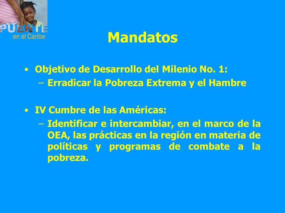 Mandatos Objetivo de Desarrollo del Milenio No. 1: –Erradicar la Pobreza Extrema y el Hambre IV Cumbre de las Américas: –Identificar e intercambiar, e