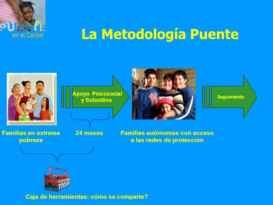 La Metodología Puente Apoyo Psicosocial y Subsidios Familias en extrema pobreza Familias autónomas con acceso a las redes de protección Seguimiento 24